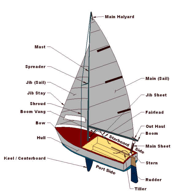 Parts of a Sailboat Diagram